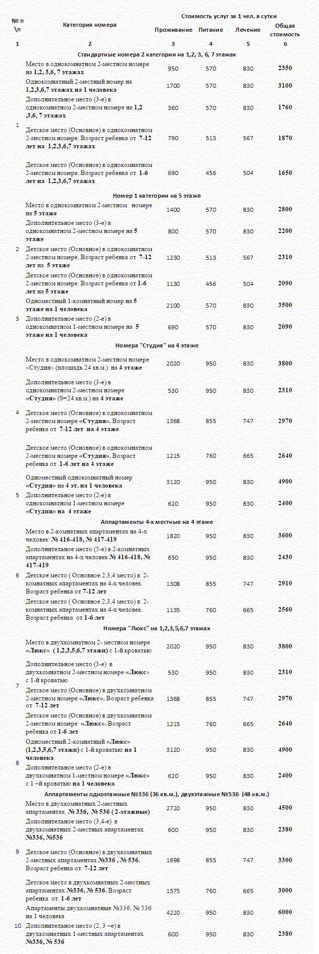 Цены на отдых в санатории Урал на 2015 год